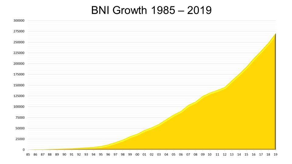Bieu do phat trien cua BNI 35 năm qua.jpg